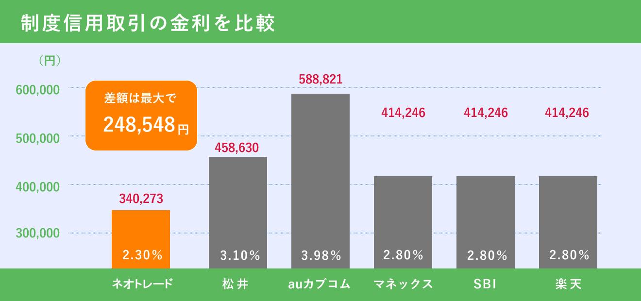 信用取引金利・貸株料